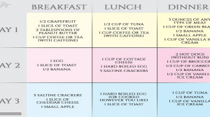Quick Weight Loss With Military Diet Plan – 3 Day Plan!